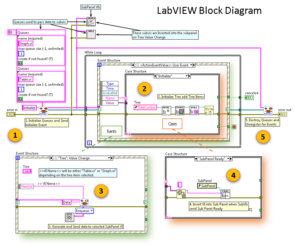 Building A Modern User Interface In Labview Itm