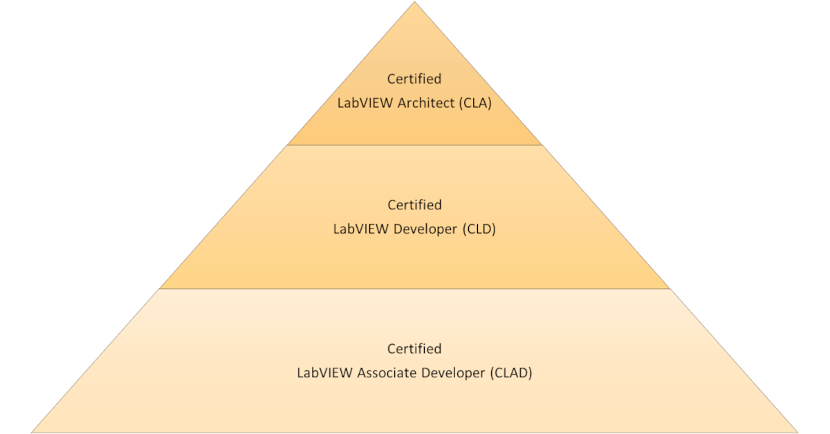 LabVIEW Certification Pyramid