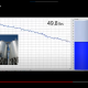Silo Level Monitoring Video