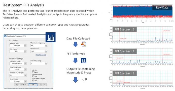 iTestSystem FFT Analysis